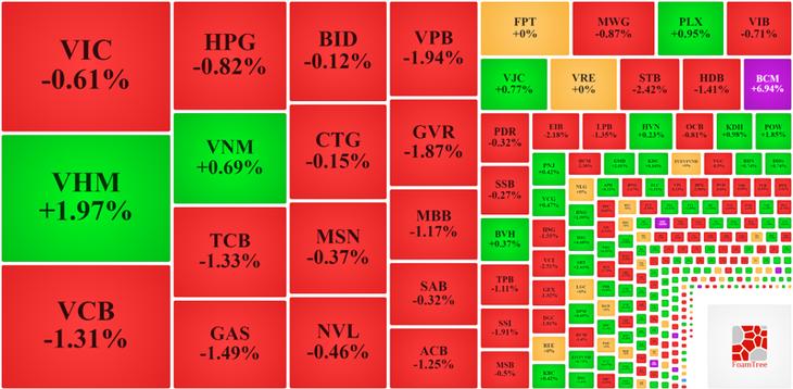Trong nhóm vốn hóa lớn nhất, chỉ còn VHM và VNM là giữ được màu xanh.