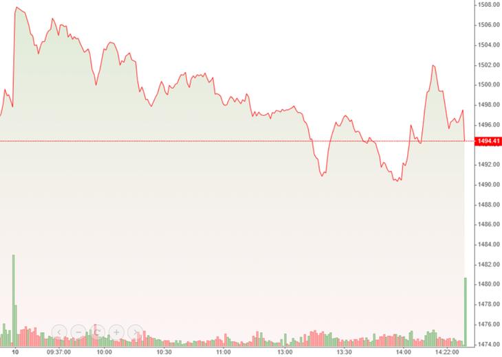 VN30 không phục hồi thành công do cổ phiếu blue-chips đa phần bị bán ép mạnh hơn chiều nay.