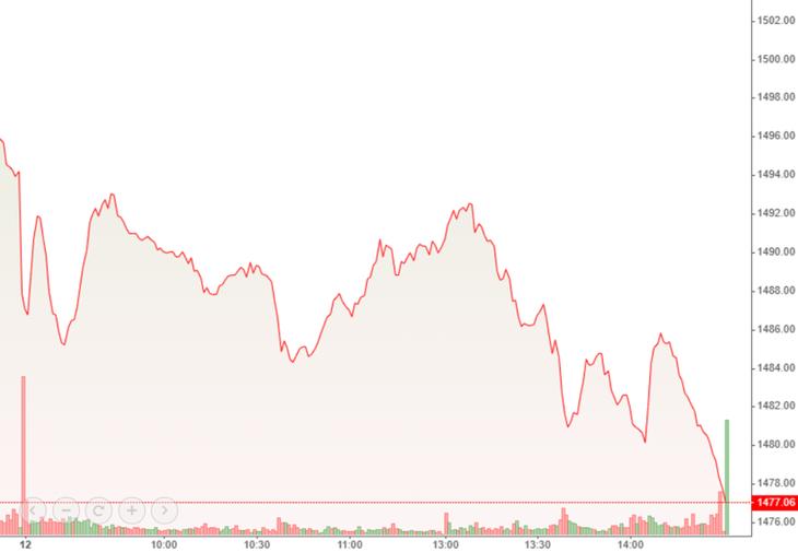 VN30-Index trượt dốc sâu trong cả phiên chiều.
