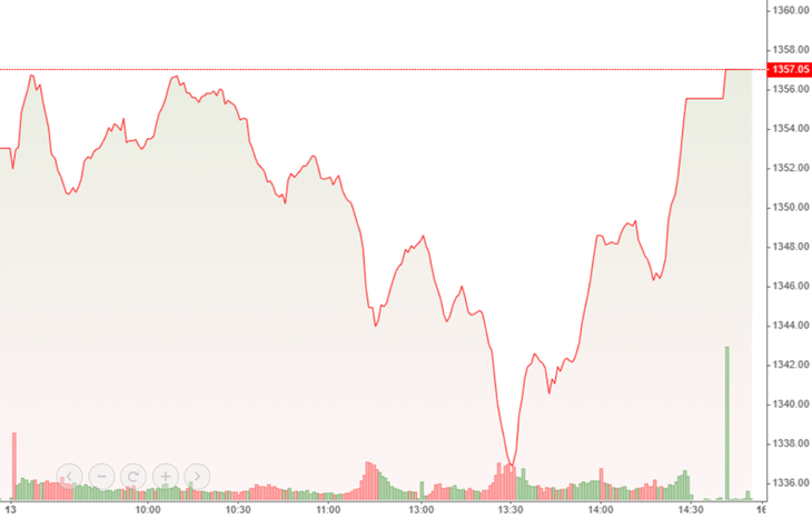 VN-Index hồi mạnh buổi chiều vượt tham chiếu nhờ blue-chips phục hồi.