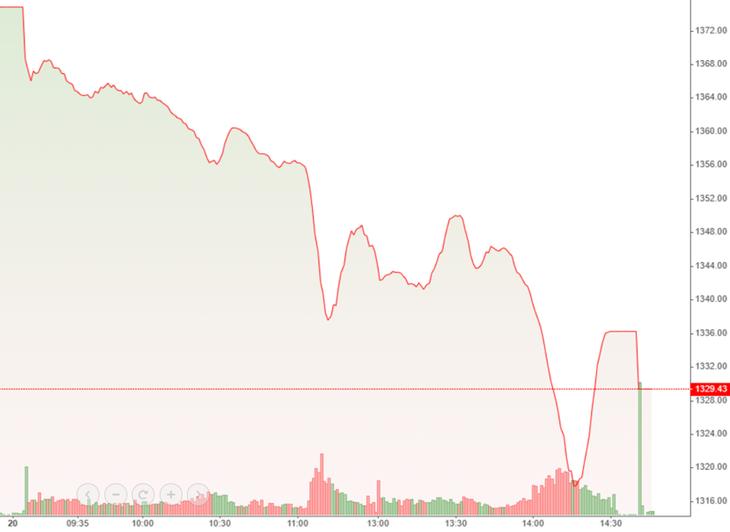 Trụ không nổi, VN-Index giảm sốc nhất 5 tuần