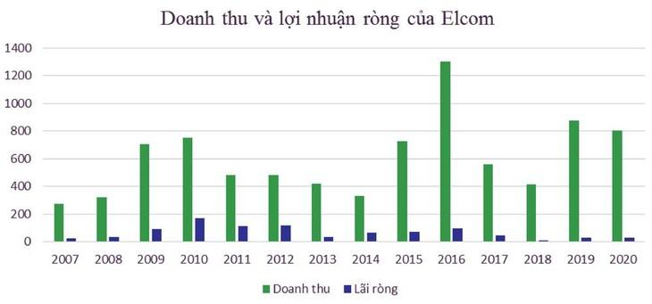 Elcom sụt giảm mạnh giá trị trúng thầu