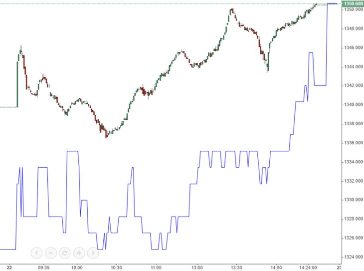 """Chốt vượt 1.350 điểm, VN-Index có """"trở lại đường đua""""?"""