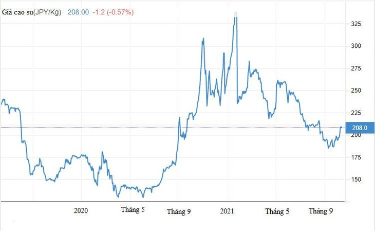 Diễn biến giá cao su năm 2020 - 2021 tại Sở Giao dịch hàng hóa Tokyo