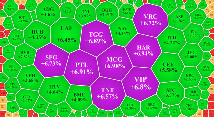 Cổ phiếu vốn hóa nhỏ tiếp tục tăng mạnh.