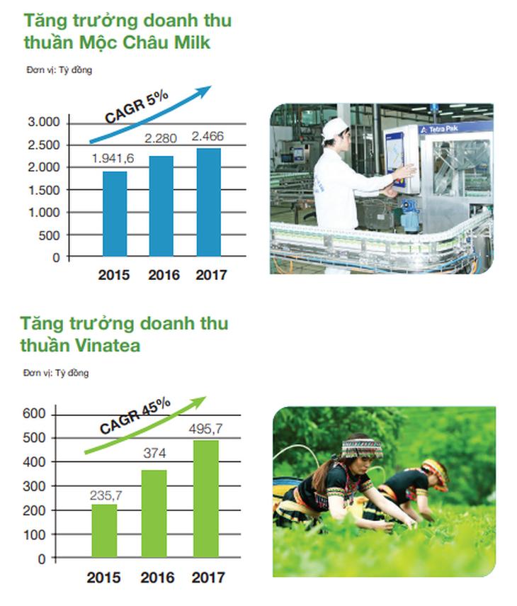 Tăng trưởng của Mộc Châu Milk và Vinatea giai đoạn 2015 - 2017