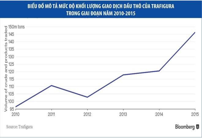 """Mặc giá dầu lao dốc, nhà giao dịch vẫn """"sống khỏe"""""""
