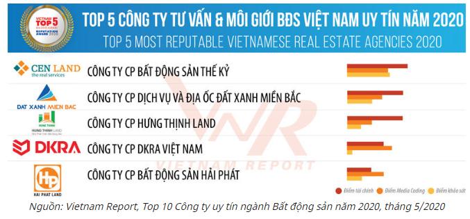 DKRA Vietnam - Công ty tư vấn và môi giới bất động sản Việt Nam uy tín năm 2020 theo bảng xếp hạng Top 5 của VietNam Report
