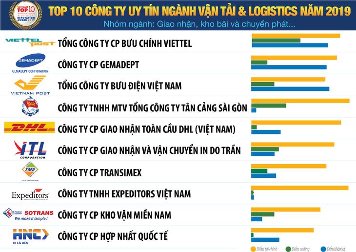Danh sách Top 10 doanh nghiệp vận tải và logistics uy tín năm 2019 - nhóm ngành giao nhận, kho bãi và chuyển phát... (Vietnam Report)