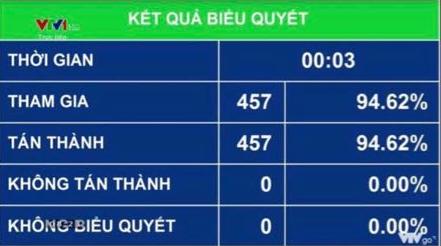 100% đại biểu Quốc hội thông qua Nghị quyết phê chuẩn EVFTA