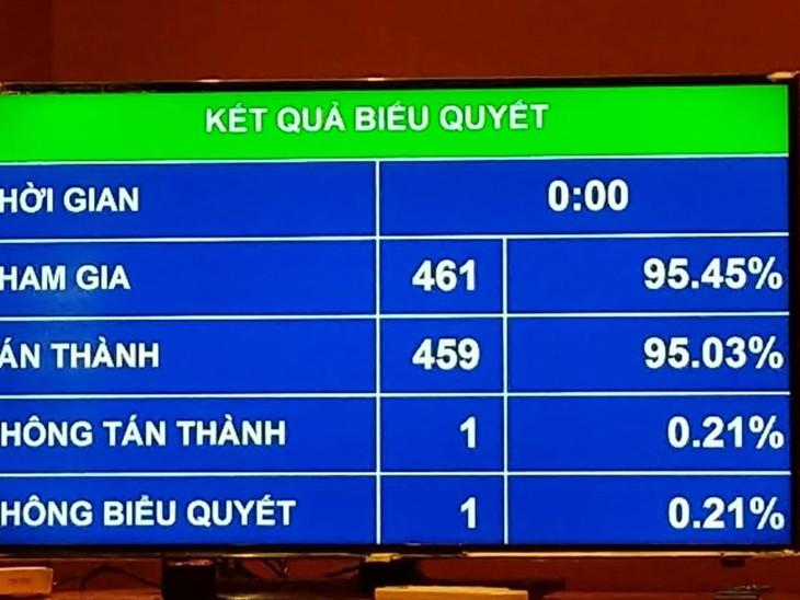 Kết quả biểu quyết thông qua Nghị quyết về công nhận và cho thi hành phán quyết của cơ quan giải quyết tranh chấp theo quy định của Hiệp định Bảo hộ đầu tư Việt Nam – Liên minh châu Âu