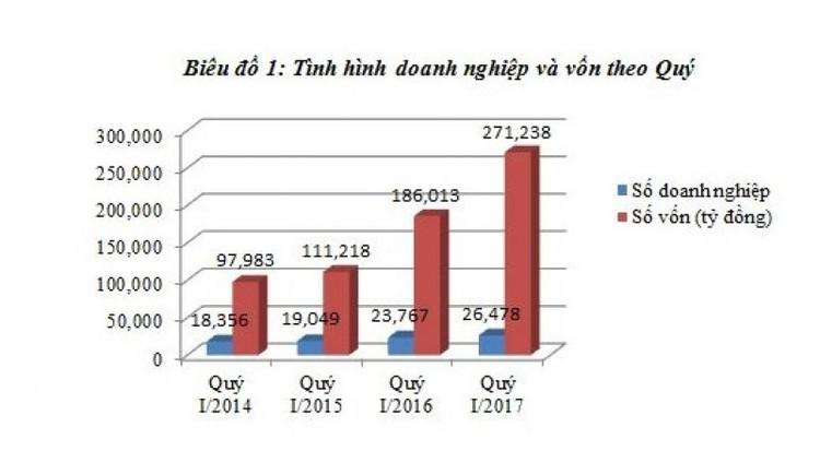 """Tháng 3: BĐS chiếm """"ngôi quán quân"""" về số lượng DN thành lập mới ảnh 1"""