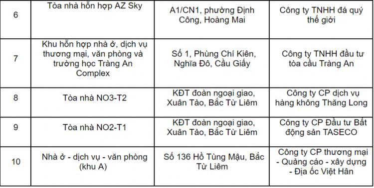 """Hà Nội """"tuýt còi"""" 10 dự án cho dân vào ở khi chưa đủ điều kiện PCCC ảnh 2"""