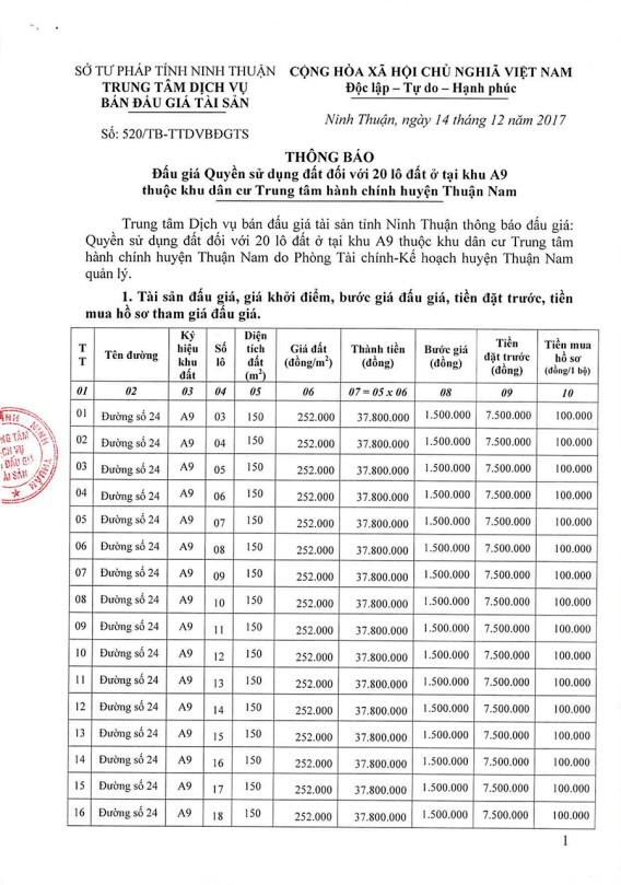 Đấu giá quyền sử dụng đất tại huyện Thuận Nam, Ninh Thuận ảnh 1