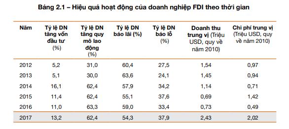 Số doanh nghiệp FDI bão lỗ năm 2017 cao kỷ lục ảnh 1