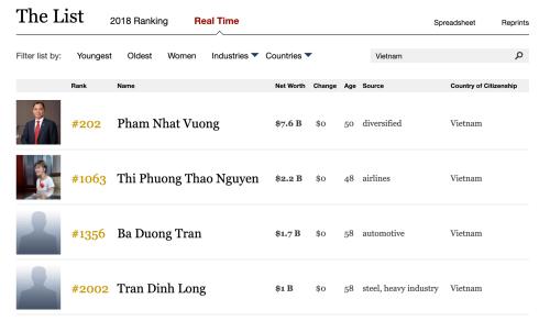 Vì sao ông Trần Đình Long không có tên trong danh sách tỷ phú? ảnh 1