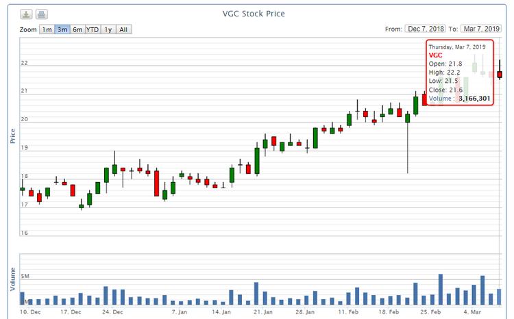 Bộ Xây dựng đấu giá 80,6 triệu cổ phiếu VGC ngày 29/3 ảnh 1