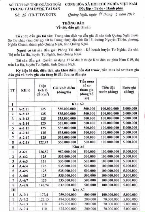 Ngày 30/3/2019, đấu giá quyền sử dụng 37 lô đất tại huyện Tư Nghĩa, tỉnh Quảng Ngãi ảnh 1