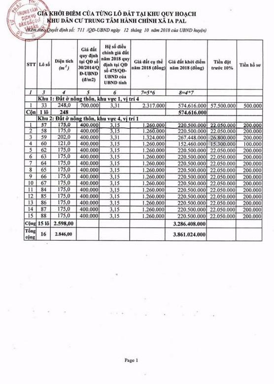 Ngày 12/4/2019, đấu giá quyền sử dụng đất tại huyện Chư Sê, tỉnh Gia Lai ảnh 2