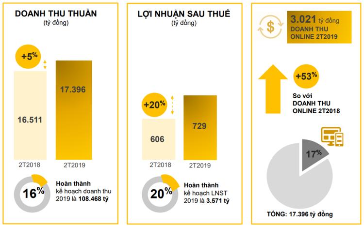 MWG lãi 2 tháng 729 tỷ đồng, tăng 20% so với năm trước ảnh 1