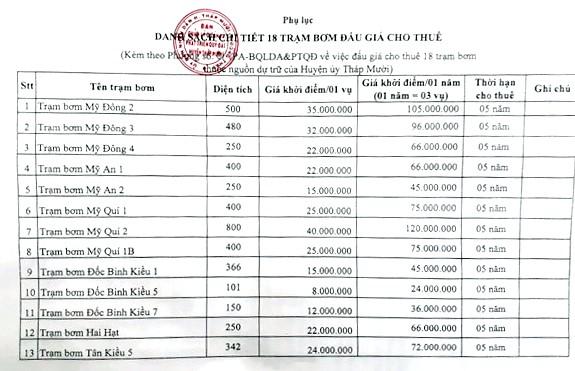 Ngày 5/4/2019, đấu giá cho thuê 18 trạm bơm tại tỉnh Đồng Tháp ảnh 3