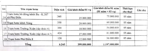 Ngày 5/4/2019, đấu giá cho thuê 18 trạm bơm tại tỉnh Đồng Tháp ảnh 4