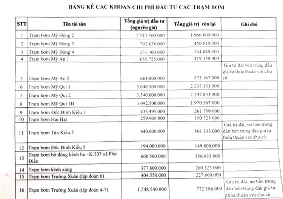 Ngày 5/4/2019, đấu giá cho thuê 18 trạm bơm tại tỉnh Đồng Tháp ảnh 5