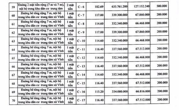 Ngày 19/4/2019, đấu giá quyền sử dụng 111 lô đất tại huyện Tuy Phong, tỉnh Bình Thuận ảnh 9