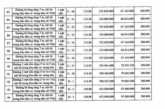 Ngày 19/4/2019, đấu giá quyền sử dụng 111 lô đất tại huyện Tuy Phong, tỉnh Bình Thuận ảnh 11