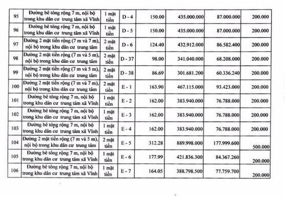 Ngày 19/4/2019, đấu giá quyền sử dụng 111 lô đất tại huyện Tuy Phong, tỉnh Bình Thuận ảnh 12