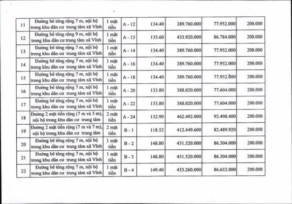 Ngày 19/4/2019, đấu giá quyền sử dụng 111 lô đất tại huyện Tuy Phong, tỉnh Bình Thuận ảnh 5