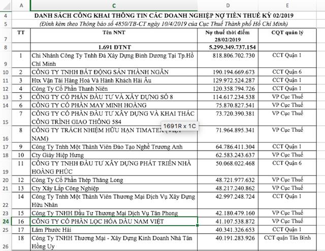 """Công ty Diệp Bạch Dương tiếp tục có tên trong """"danh sách đen"""" ngành thuế ảnh 1"""