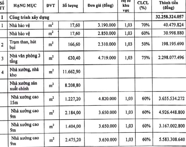 Ngày 4/7/2019, đấu giá toàn bộ tài sản của Công ty Cổ phần Sài Gòn Đại Lợi ảnh 1