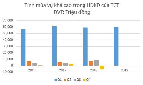 TCT: Kế hoạch lãi cả năm thấp hơn cả quý I/2019 ảnh 1