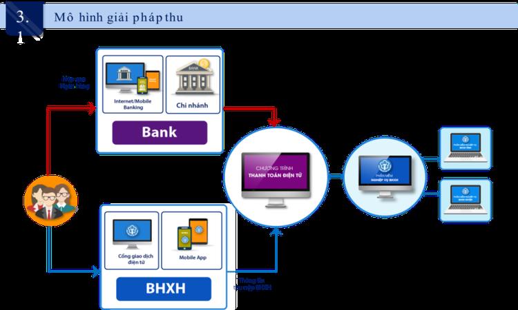 BHXH Việt Nam sẽ cắt giảm tối thiểu 25% thủ tục hành chính về BHYT và BHXH ảnh 1