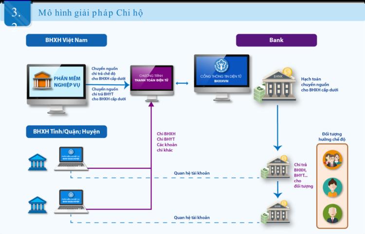 BHXH Việt Nam sẽ cắt giảm tối thiểu 25% thủ tục hành chính về BHYT và BHXH ảnh 2