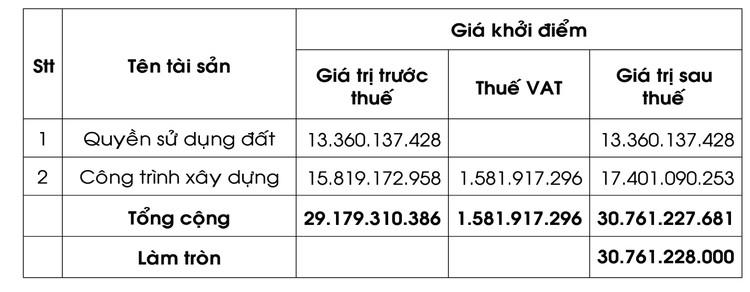 Ngày 12/12/2019, đấu giá quyền sử dụng đất và CTXD Dự án Đầu tư kho chứa hàng và Bến XDHH Hòa Thành tại huyện Hòa Thành, tỉnh Tây Ninh ảnh 1