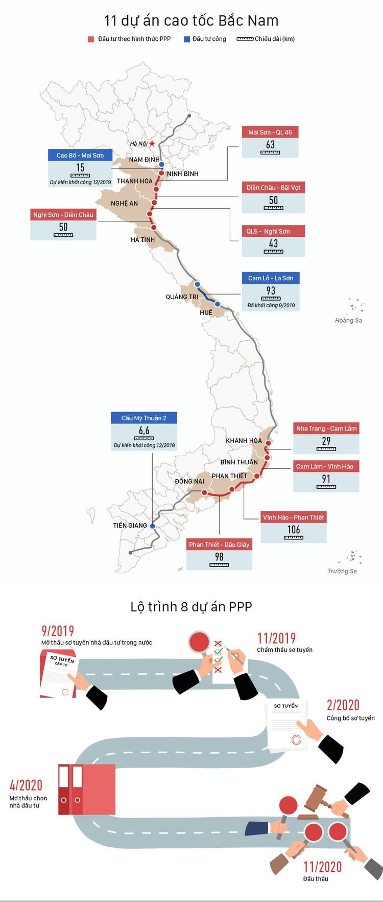 Tiến độ 11 dự án cao tốc Bắc Nam ảnh 1