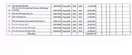 Ngày 26/12/2019, đấu giá tài sản và công cụ dụng cụ đã qua sử dụng tại Hà Nội ảnh 4