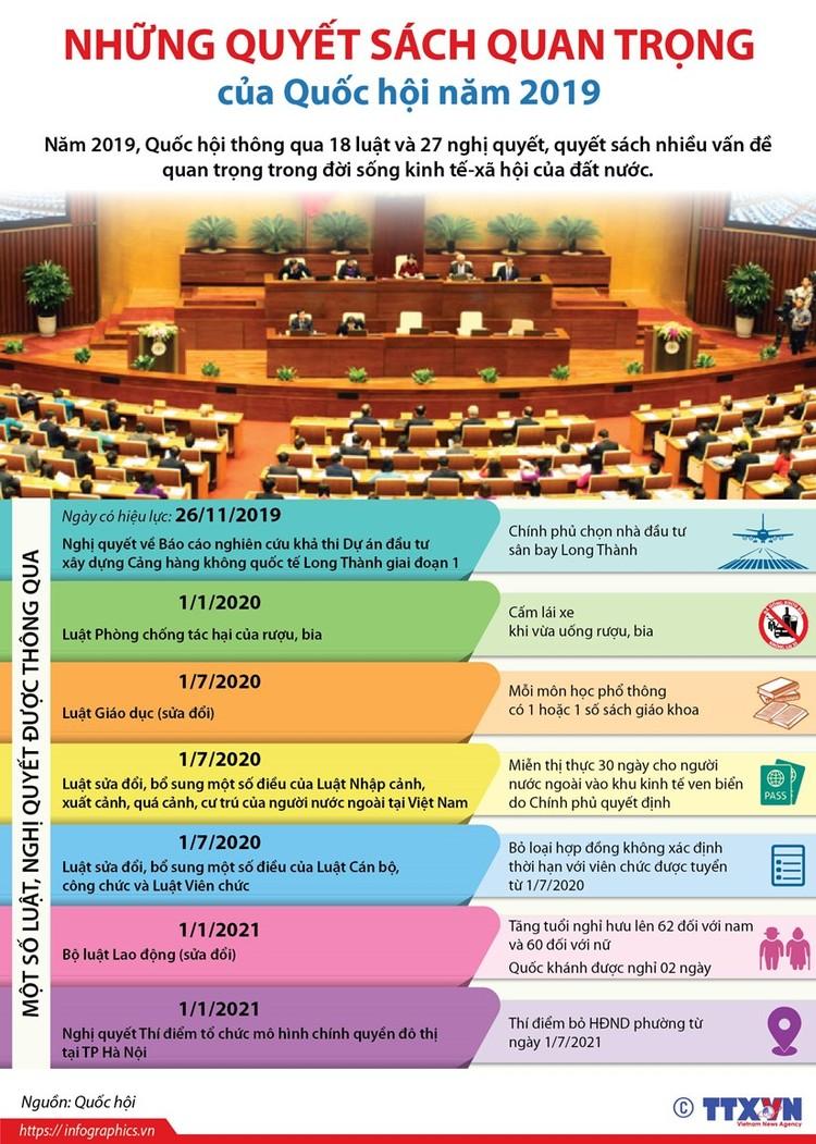 Quyết sách quan trọng của Quốc hội năm 2019 ảnh 1