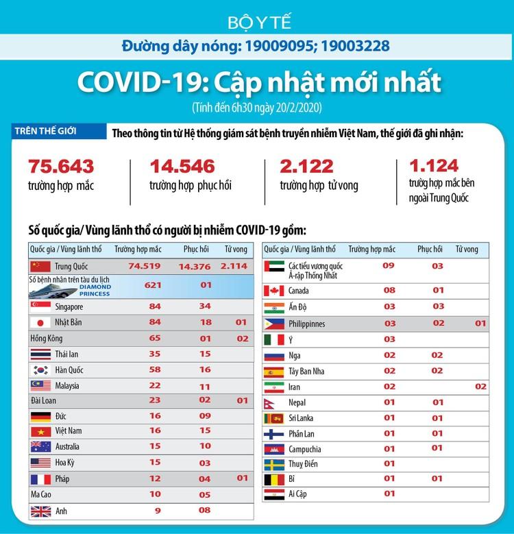 Dịch bệnh do COVID-19 cập nhật sáng ngày 20/2: 14/16 trường hợp nhiễm vi rút đã được xuất viện tại Việt Nam ảnh 3