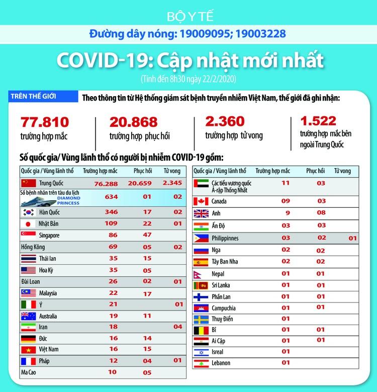 Dịch COVID-19: Cập nhật lúc 8h30 ngày 22/2 ảnh 3