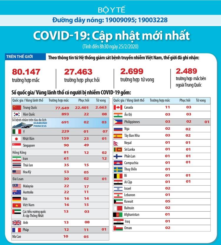 Cập nhật COVID-19 lúc 8h30' ngày 25/2: 37 quốc gia/vùng lãnh thổ ghi nhận nhiễm dịch ảnh 2