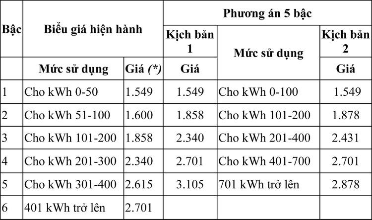 Đề xuất tính giá bán lẻ điện theo 5 bậc thang ảnh 1