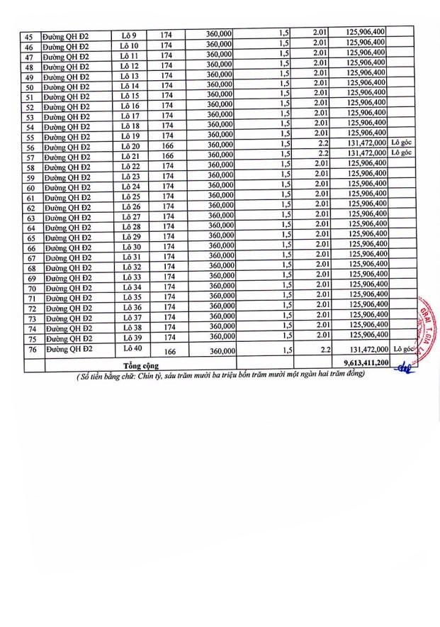 Ngày 12/3/2020, đấu giá quyền sử dụng đất tại huyện Ia Grai, tỉnh Gia Lai ảnh 2