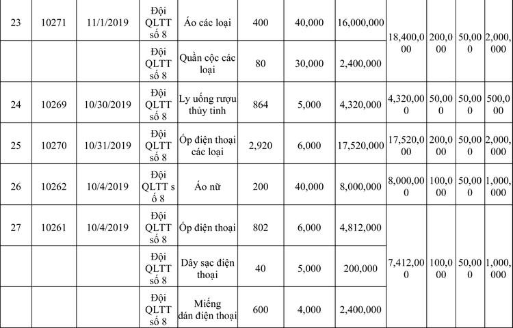 Ngày 13/3/2020, đấu giá hàng hóa vi phạm hành chính bị tịch thu tại Hà Nội ảnh 10