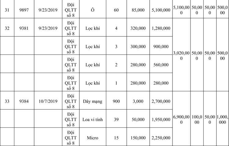 Ngày 13/3/2020, đấu giá hàng hóa vi phạm hành chính bị tịch thu tại Hà Nội ảnh 12