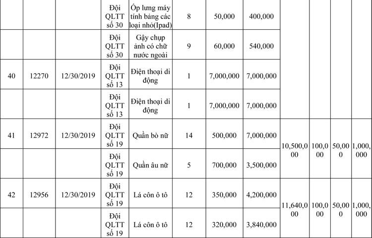 Ngày 13/3/2020, đấu giá hàng hóa vi phạm hành chính bị tịch thu tại Hà Nội ảnh 14