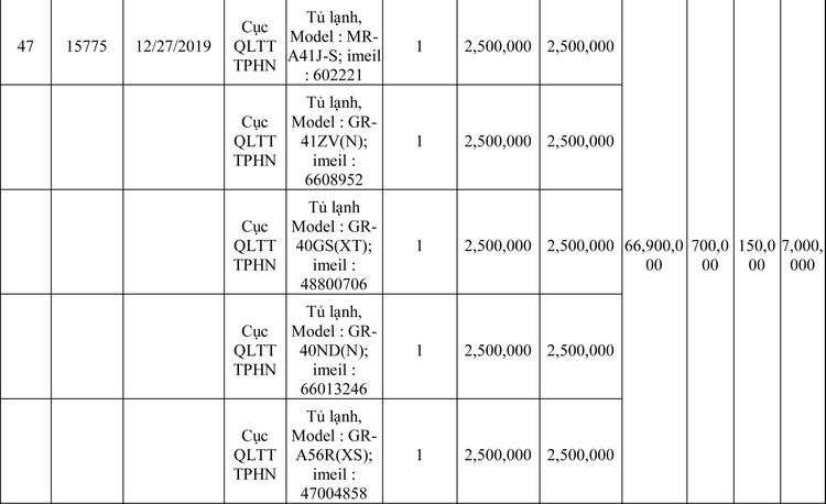Ngày 13/3/2020, đấu giá hàng hóa vi phạm hành chính bị tịch thu tại Hà Nội ảnh 16