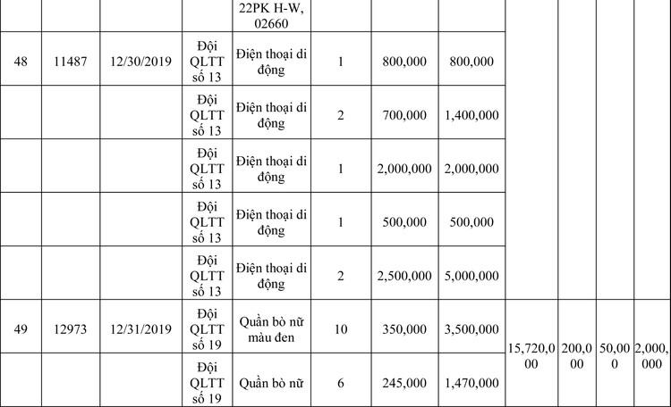 Ngày 13/3/2020, đấu giá hàng hóa vi phạm hành chính bị tịch thu tại Hà Nội ảnh 22